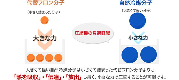 空調機器の消費電力20~25%削減
