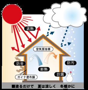 寒さ・暑さ・ニオイ・騒音から住まいを守ります